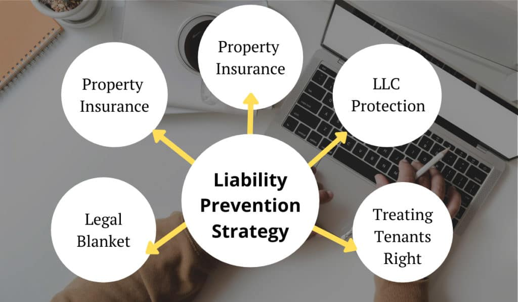 Our Liability Prevention Strategy